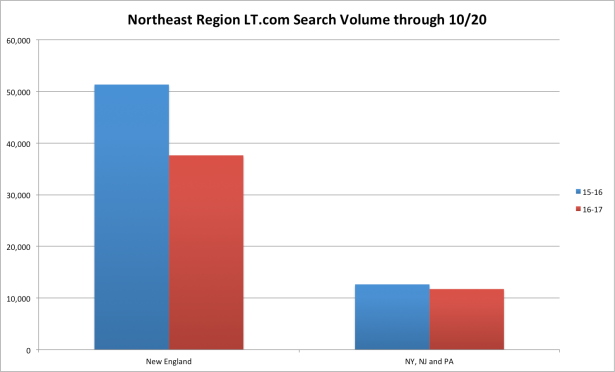 Northeast y-y searches.png
