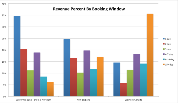 revenue-percent-by-booking-window