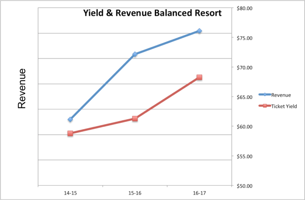 Yield and Revenue 02