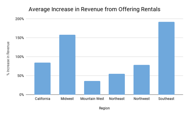 Average Increase in Revenue by Region.png