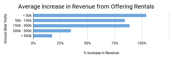 Average Increase in Revenue by Size.png