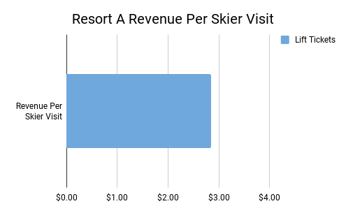 Resort A Revenue.png